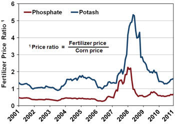 Monthly price ratios for phosphate and potash fertilizers.