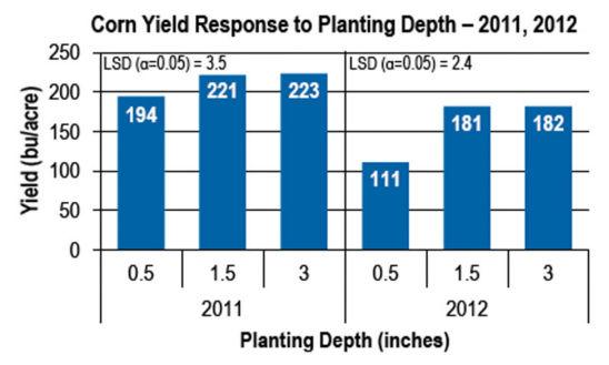Chart - Corn yield response to planting depth, 2011, 2012
