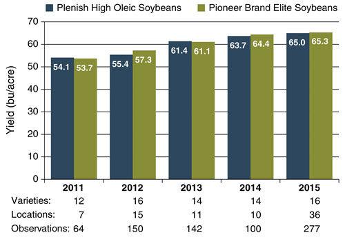 Yield of Plenish high oleic soybean varieties compared to Pioneer brand elite soybean varieties by year.