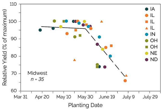This chart shows relative soybean yield by planting date in the Midwest.