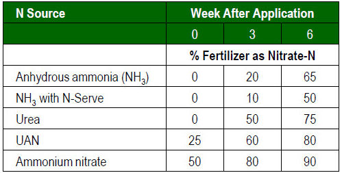Amount of nitrogen fertilizer in the nitrate-N form 0