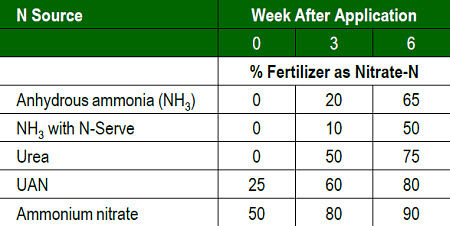 Amount of nitrogen fertilizer in the nitrate-N form 0, 3 and 6 weeks after application.