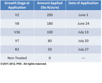 Fungicide Application Schedule