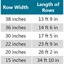 Table listing corn row widths with corresponding length of row.