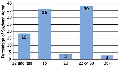 Soybean row spacings in North America as a percentage of total acres.