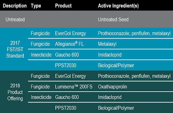 Table listing seed treatments evaluated in 2016 and 2017 DuPont Pioneer research trials.