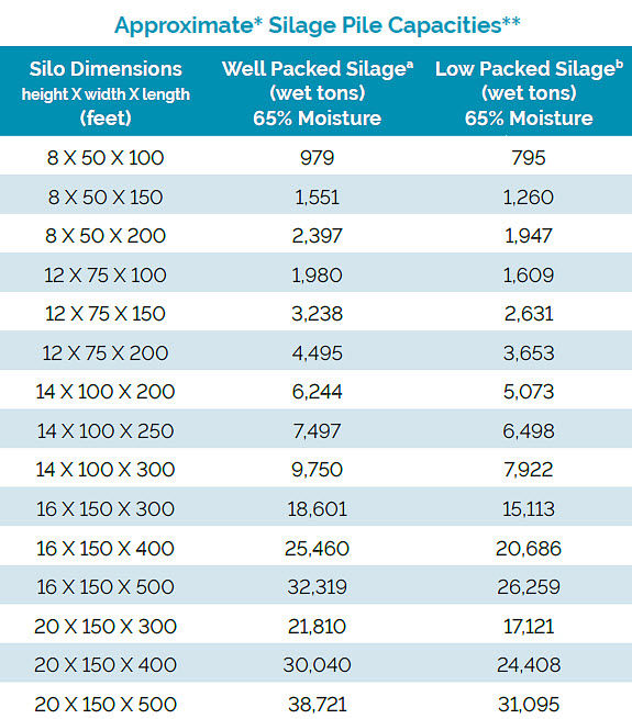 Chart showing approximate silage pile capacities - well packed silage & low packed silage at 65% moisture.