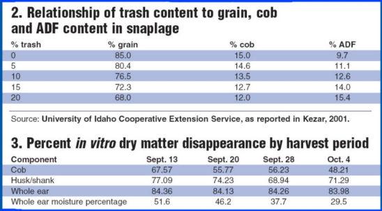 cob & ADF content in snaplage