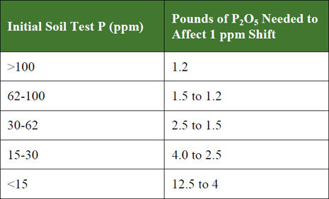 Amounts of P(2)O(5) needed to increase or decrease soil test P by 1 ppm at various ranges of initial soil test P.