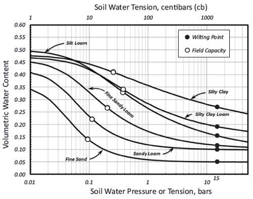 Water release curves for 6 soil textures.