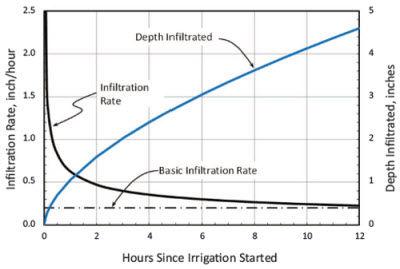 Chart: Infiltration characteristics of a silt loam soil.