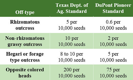 Standards for certified grain sorghum seed.