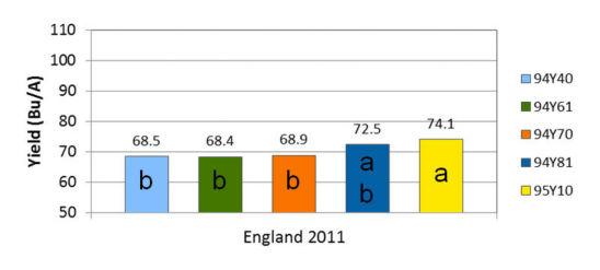 England, Arkansas 2011 yield results