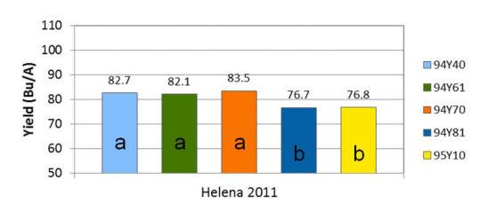 Helena, Arkansas 2011 yield results