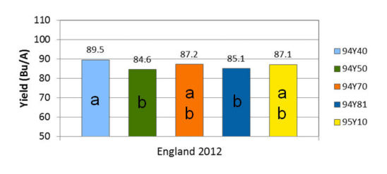 England, Arkansas 2012 yield results