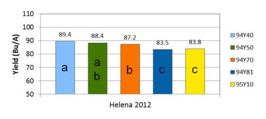 Helena, Arkansas 2012 yield results