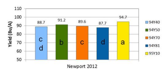 Newport, Arkansas 2012 yield results
