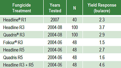 Average yield response for fungicide and insecticide treatments evaluated in 2004 to 2008 studies.