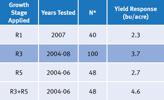 Average yield response for fungicide treatments applied at different growth stages.