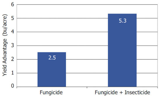 Average soybean yield response to foliar fungicide and fungicide + insecticide treatments across 200 on-farm trials conducted over 4 years.