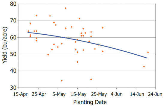 Chart showing soybean yield response to planting date in a 3-year Pioneer study.