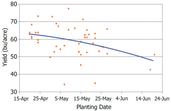 Chart showing soybean yield response to planting date in a 3-year DuPont Pioneer study.