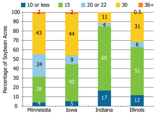 Soybean row spacings (inches) in the four largest soybean-producing states in 2012 as a percent of total acres (USDA-NASS.