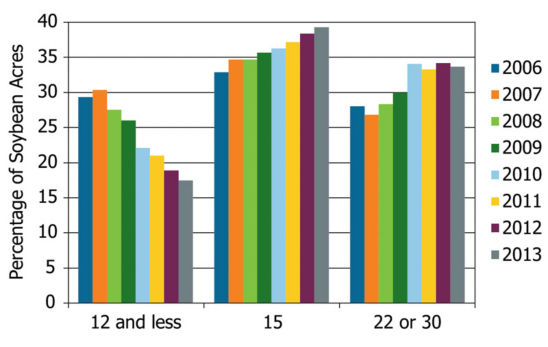 Changes in common soybean row spacing shown as a percentage of total soybean acres from 2006 to 2013 in North America. Source: DuPont Pioneer Brand Concentration Survey.