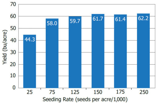 Chart showing average soybean yield response to seeding rates across 9 research locations.