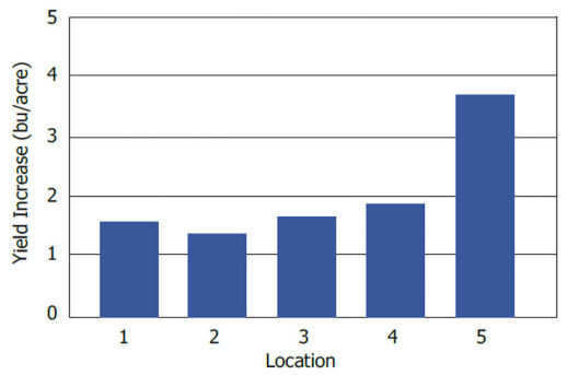 Chart showing soybean yield increases with R2 applications of 80 lbs N/acre at 5 Illinois locations in 2011-2012.