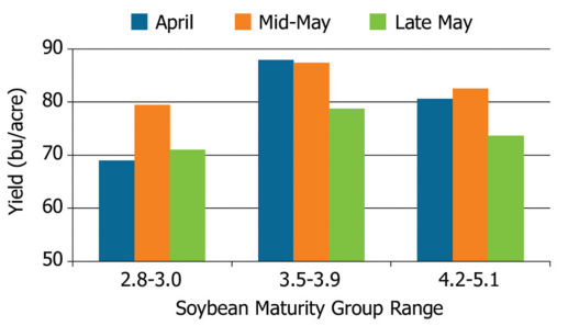 Soybean maturity group and planting date effects on yield in a 2013 study conducted near Owensboro, KY.