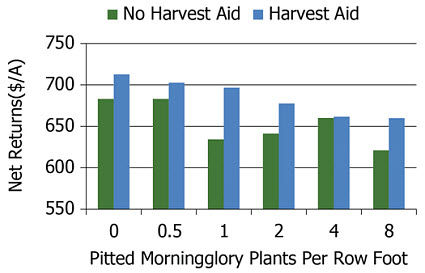 Effect of harvest aids on net returns.