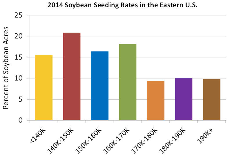 2014 Soybean Seeding Rates in the eastern U.S.