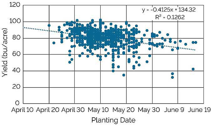This chart shows soybean yield by planting date from High Yield Soybean Challenge entries in Nebraska and Kansas from 2013-2016 (Propheter and Jeschke, 2017).