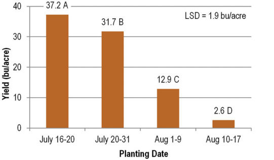Soybean yield grouped by planting date range. Means with different letters were significantly different at P less than 0.001.
