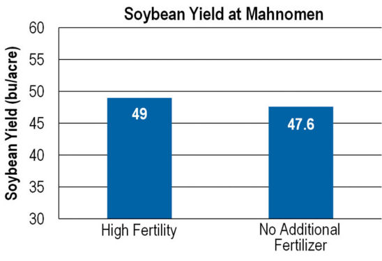 Chart: comparison - soybean yield at Mahnomen