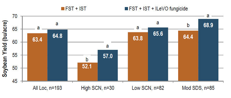 Yield Performance of FST + IST + ILeVO Fungicide Seed Treatment Relative to FST + IST Check.