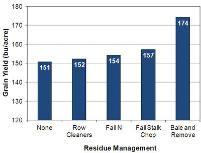 Effect of residue management practices on grain yield in no-till continuous corn.