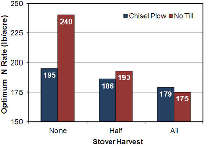 Effect of stover harvest and tillage system on fertilizer nitrogen requirements for continuous corn.