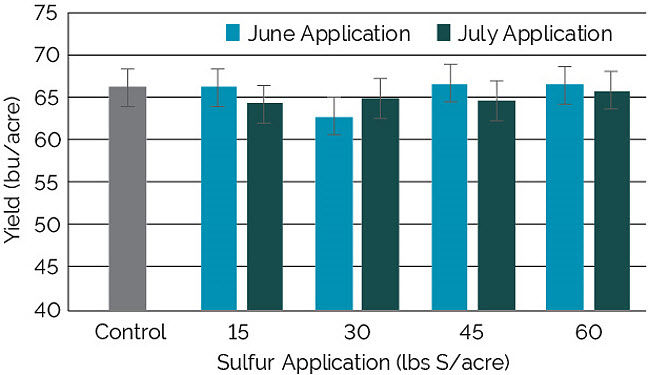 In-Season Sulfur Application in Soybeans | Pioneer Seeds