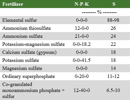 Sulfur content of several common sulfur fertilizers.
