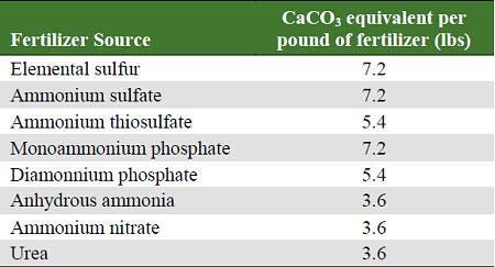 Calcium carbonate equivalents necessary to neutralize 1 lb of sulfur or ammonium fertilizer.