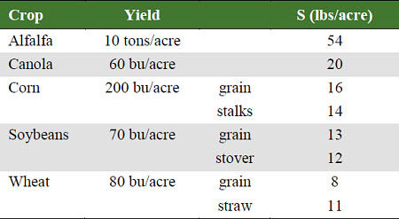 Sulfur requirements of selected crops.