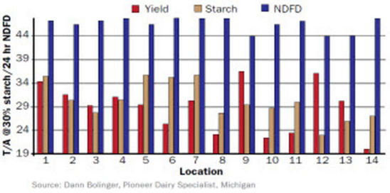 Chart: Yield