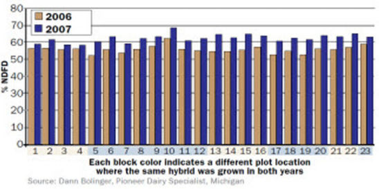 Chart: wet versus dry growing environment