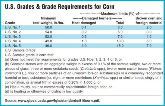 U.S. Grades & Grade Requirements for Corn