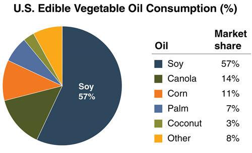 U.S. edible vegetable oil consumption, 2015.