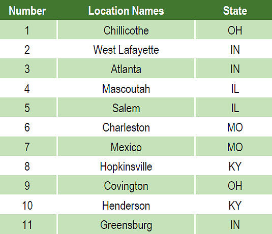 DuPont Pioneer wheat seed treatment research locations in 2017.