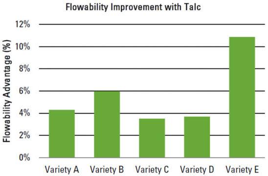 Flowability Improvement with Talc
