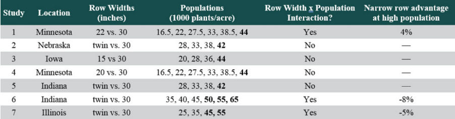 Table listing yield advantage percent of 15-inch, 20- or 22-inch, and twin rows compared to 30-inch rows observed in recent corn row spacing research studies.